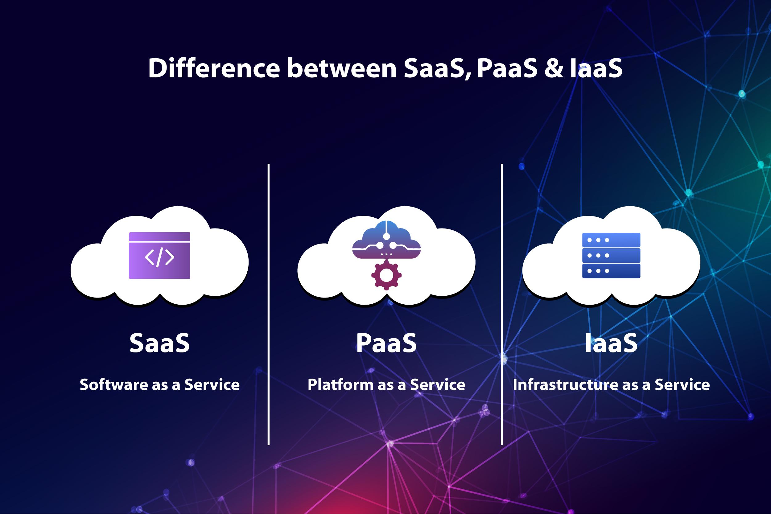 Difference between SaaS, PaaS & IaaS